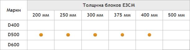 таблица U блоков