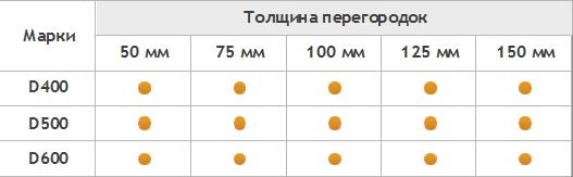 таблица газобетонных прегородок
